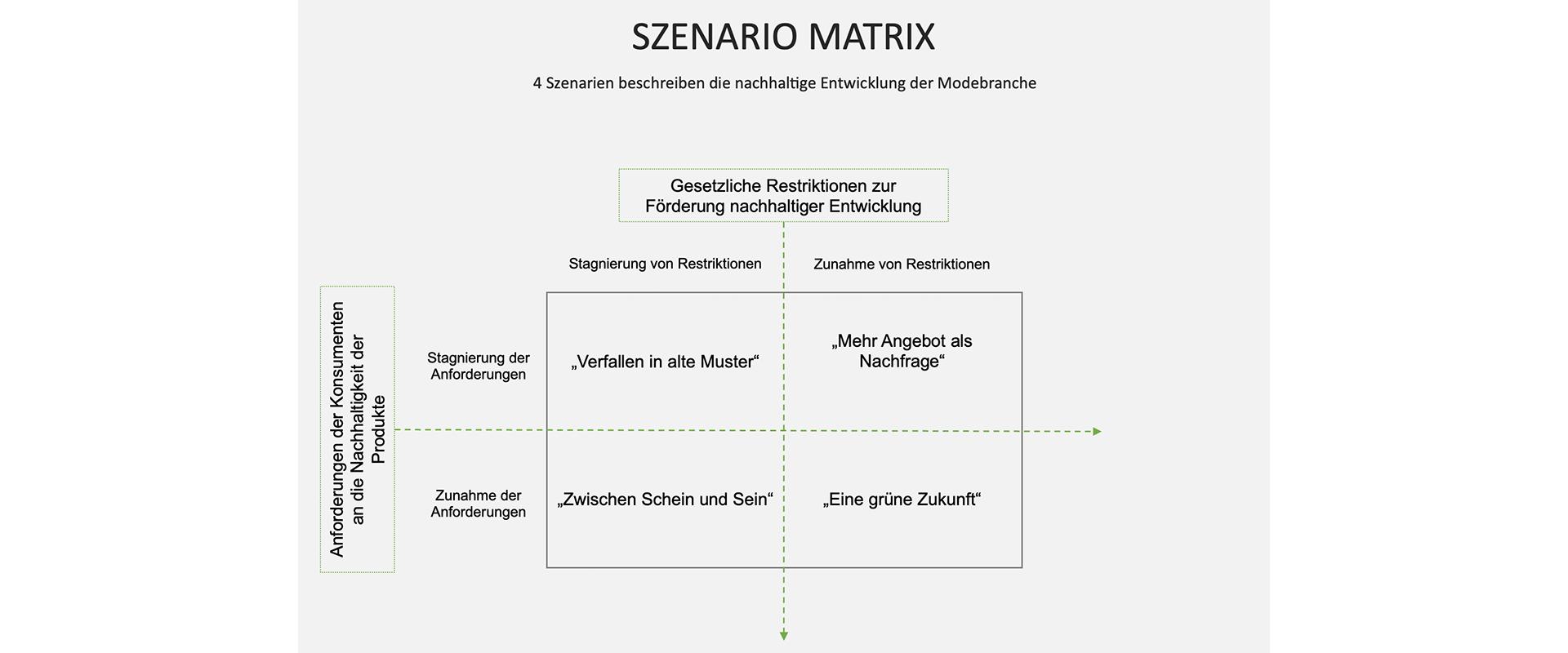 Szenariomatrix1920